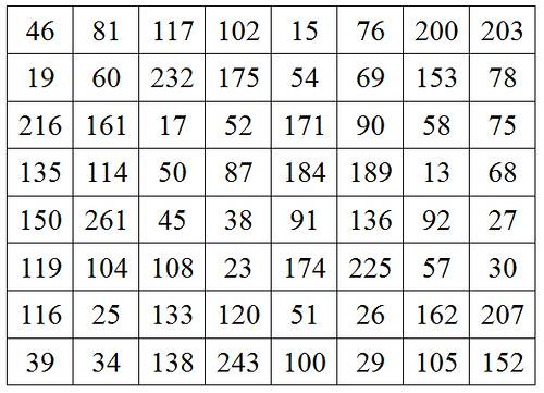 doubly magic square