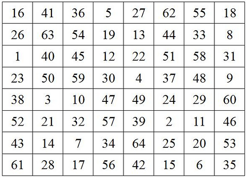 multi-magic square