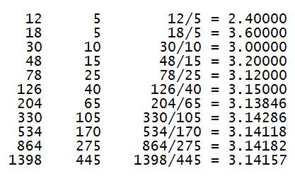 JRM pi ratios