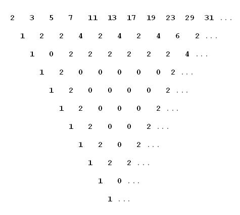gilbreath's conjecture