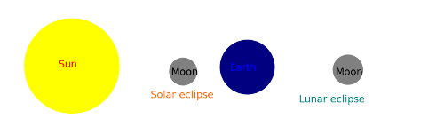 http://commons.wikimedia.org/wiki/File:Geometry_of_Solar_eclipses_and_Lunar_eclipses.svg