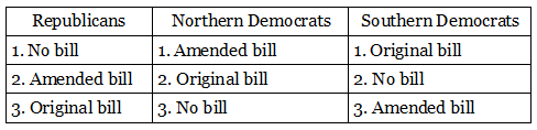 education bill bloc preferences