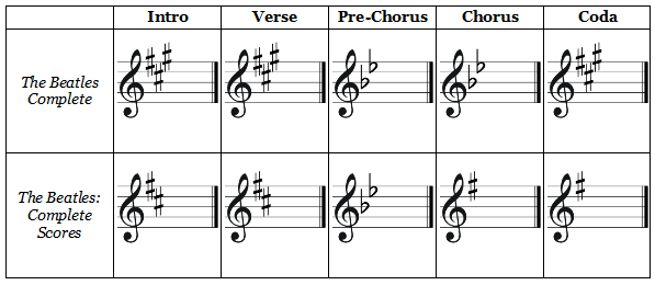 """lucy in the sky with diamonds"" key signatures"