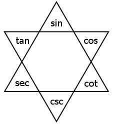 alison's triangle