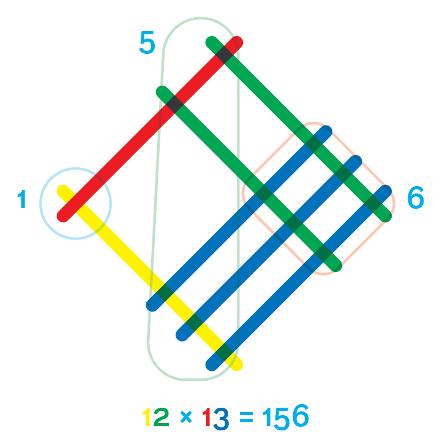 multiplication lattice