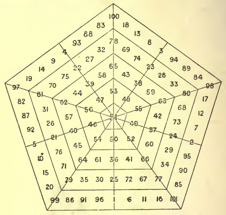 frolov pentagon