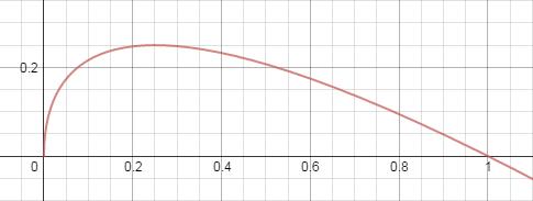 robin graph