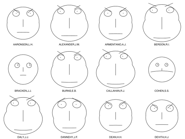 https://commons.wikimedia.org/wiki/File:Chernoff_faces_for_evaluations_of_US_judges.svg
