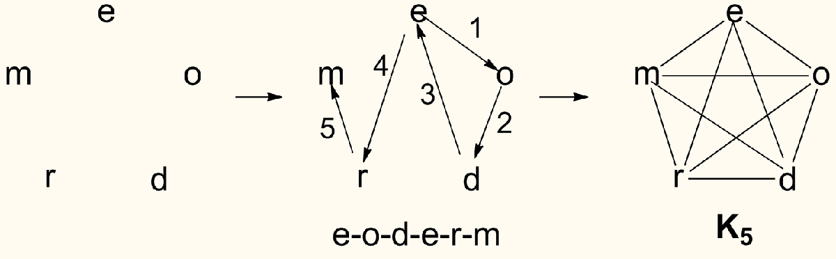 https://commons.wikimedia.org/wiki/File:Eodermdrome.png