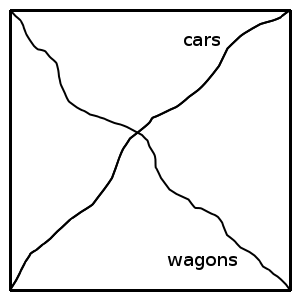 traffic planning - wagons