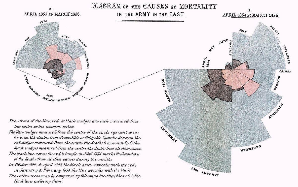 https://commons.wikimedia.org/wiki/File:Nightingale-mortality.jpg