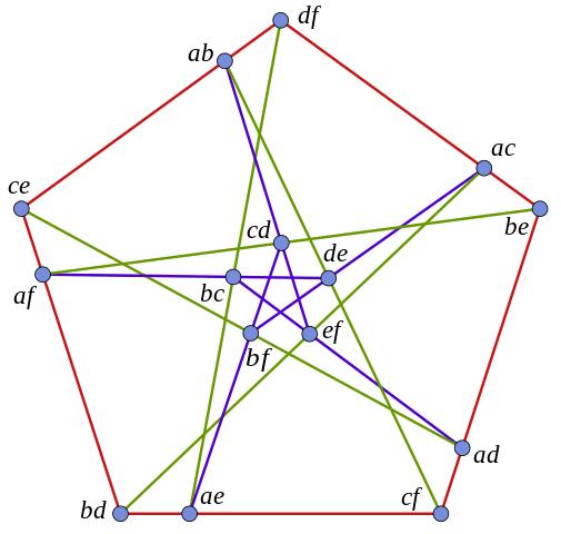 https://commons.wikimedia.org/wiki/File:Cremona-Richmond_configuration.svg