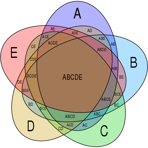https://commons.wikimedia.org/wiki/File:Symmetrical_5-set_Venn_diagram.svg