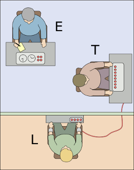 https://commons.wikimedia.org/wiki/File:Milgram_experiment_v2.svg