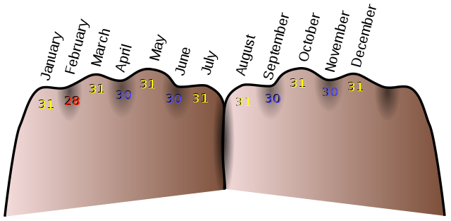 https://commons.wikimedia.org/wiki/File:Month_-_Knuckles_(en).svg