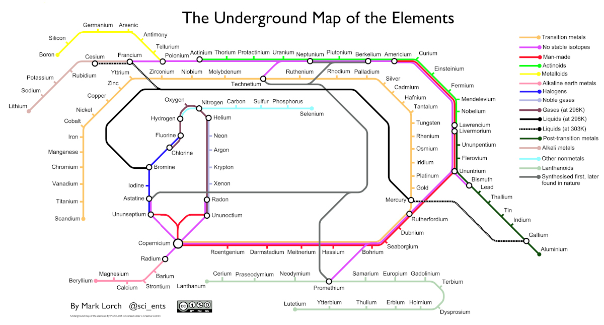 http://www.chemistry-blog.com/2013/08/27/the-underground-map-of-the-elements/