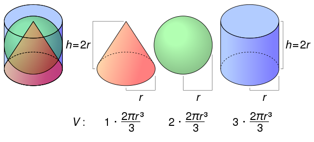 https://commons.wikimedia.org/wiki/File:Inscribed_cone_sphere_cylinder.svg