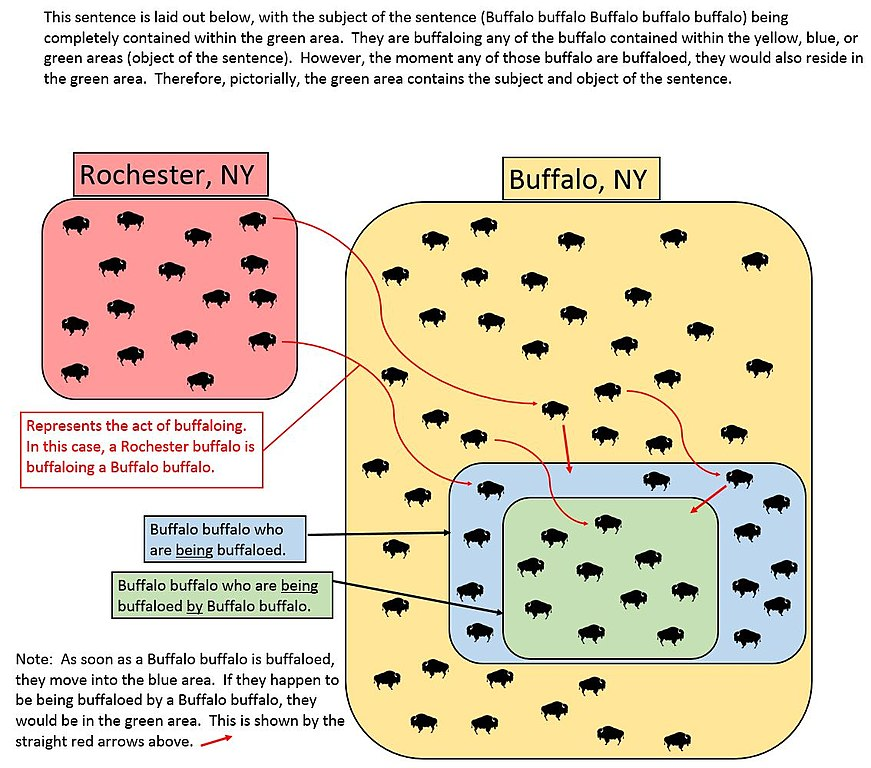 https://commons.wikimedia.org/wiki/File:Buffalo_buffalo_Buffalo_buffalo_buffalo_buffalo_Buffalo_buffalo_sentence_diagram.jpg