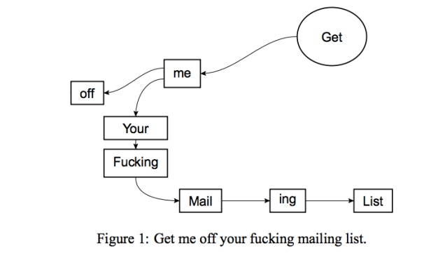 https://commons.wikimedia.org/wiki/File:Get_me_off_your_fucking_mailing_list.png