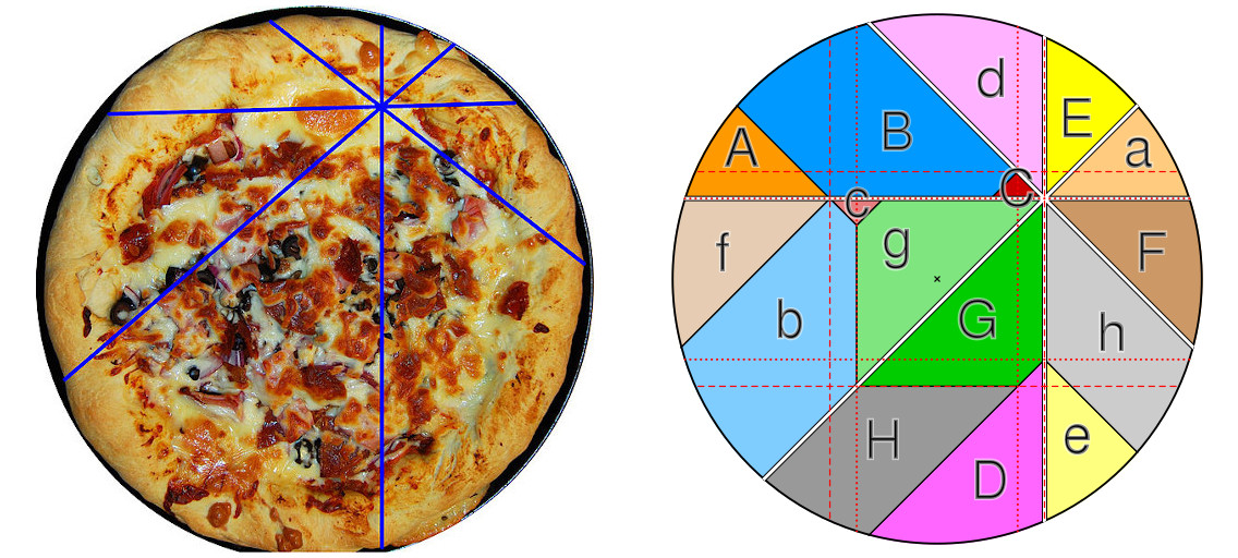 https://commons.wikimedia.org/wiki/File:Pizza_theorem_example.jpg