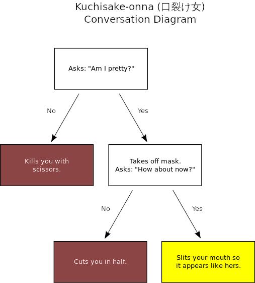 https://commons.wikimedia.org/wiki/File:Kuchisake-onna_conversation_diagram.svg